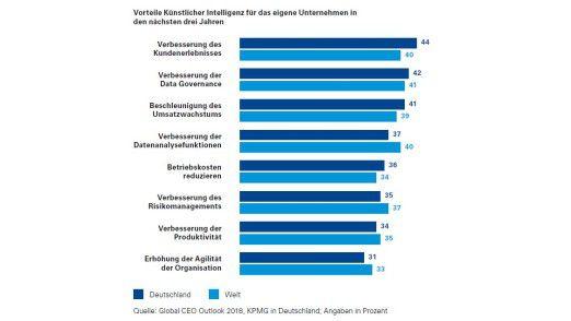 Weltweit stellen CEOs vergleichbare Erwartungen an KI.