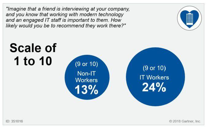 Einem arbeitssuchenden Freund, der Wert auf gute IT-Ausstattung am Arbeitsplatz legt, würde knapp jeder vierte IT-ler das eigene Unternehmen klar empfehlen (Anmerkung der Redaktion: 1 steht für geringste, 10 für höchste Zustimmung).