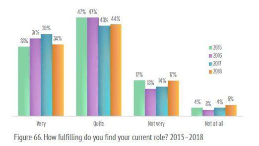 CIOs empfinden sich heute von ihrer Rolle - verglichen mit dem Vorjahr - als weniger ausgefüllt.