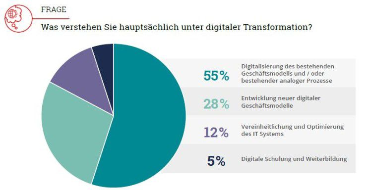 Digitalisierung bedeutet nur für eine Minderheit deutscher Entscheider, neue Geschäftsmodelle zu entwickeln.