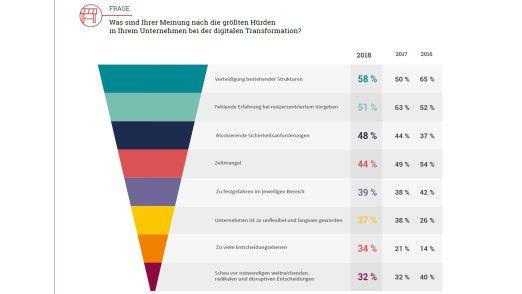 Digitalisierung scheitert vor allem an den Mitarbeitern, erklären deutsche Entscheider.