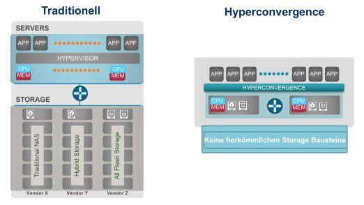 Oldschool vs. Hyperconverged: Eine HCI wie Cisco HyperFlex stellt alle Komponenten in einem Paket bereit - also Server, Storage, Netzwerk und Management-Tools.