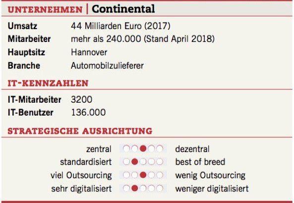 Die Unternehmens- und IT-Fakten der Continental AG.
