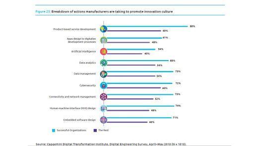 Überdurchschnittlich erfolgreiche Fertigungsunternehmen unterscheiden sich in vielen Punkten vom Rest des Feldes.