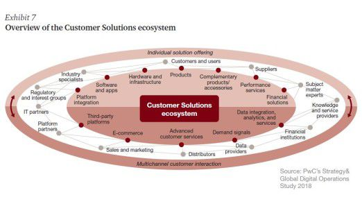Ziel der Unternehmen ist es, Kunden personalisierter zu erreichen.
