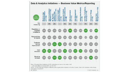Gartner nennt fünf verschiedene Business Value Metriken von Data und Analytics.
