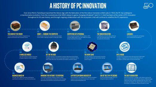 Geschichte der PC-Innovationen