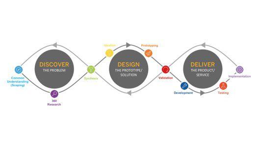 """Der Design-Thinking-Prozess: Der Ausgangspunkt ist die Identifizierung eines """"Problems"""" – in enger Abstimmung mit dem Kunden, der eine Lösung dafür benötigt."""