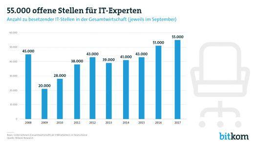 In Deutschland fehlten 2017 an die 55.000 IT-Fachleute. Vor allem IT-Sicherheitsexperten sind gesucht.