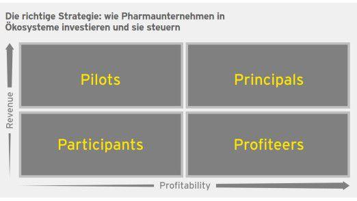 Der Berater EY skizziert vier Idealtypen eines Pharmaunternehmens in seinem Ecosystem.