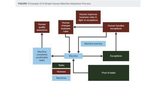 In Forresters Darstellung einer vergleichsweise simplen Mensch-Maschine-Zusammenarbeit braucht der Mensch nur einzugreifen, wenn Ausnahmen auftreten oder er Regeln ändern will.