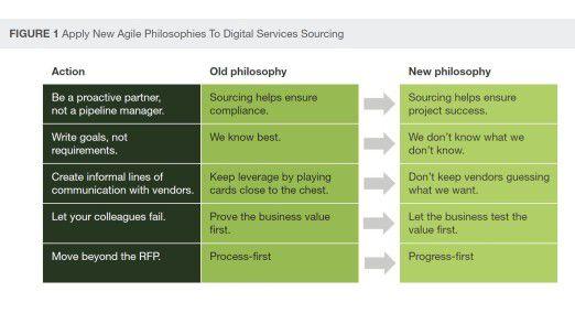 Agiles Sourcing kommt insbesondere bei digitalen Services zum Tragen und orientiert sich an agilen Prinzipien wie Kommunikations- und Fehlerkultur.