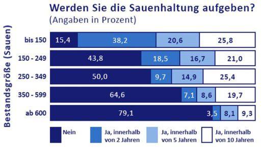 Sauenhaltung in Deutschland. Prognose für die kommenden zehn Jahre.