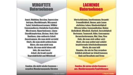 """""""Lachende"""" und """"vergiftete"""" Unternehmen."""