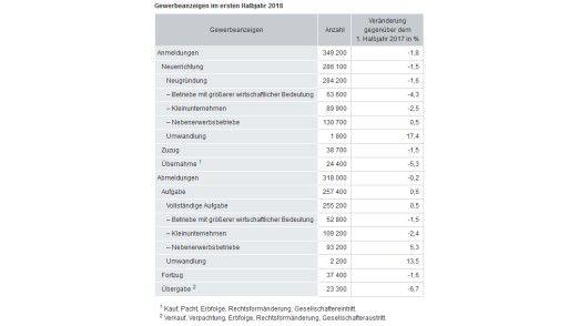 Die Gewerbe-Anzeigen im ersten Halbjahr 2018 in Deutschland.