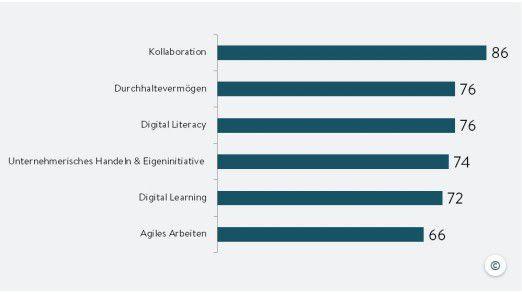 Collaboration, Durchhaltevermögen, Digital Literacy - laut McKinsey müssen Unternehmen bis 2023 rund 2,4 Millionen Erwerbstätige weiterqualifizieren.