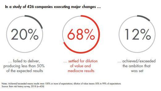 """Mehr als zwei Drittel der Unternehmen schließen ihre Transformationsprogramme """"mittelmäßig"""" ab."""