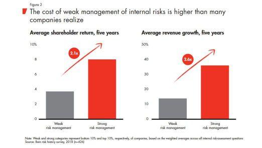 Firmen mit gutem Risk Management erwirtschaften mehr Umsatz als solche mit schlechtem Risiko-Management (Faktor 2,6) und eine höhere Aktionärsrendite (Faktor 2,1).
