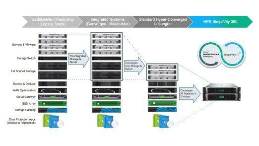 Eine hyperkonvergente Infrastruktur (HCI) auf Basis von HPE SimpliVity beseitigt die System- und Daten-Silos im Rechenzentrum, vereinfacht die Bereitstellung von IT-Diensten und reduziert die Kosten.