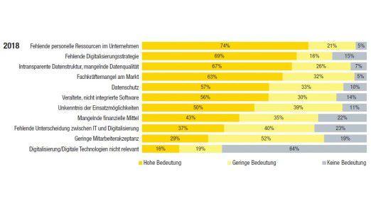 Als größte Herausforderung bei der Umsetzung der Digitalisierung gelten fehlende personelle Ressourcen.