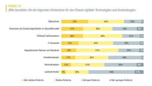 Den Datenschutz betrachten die Studienteilnehmer als größtes Hindernis beim Einsatz digitaler Technologien.