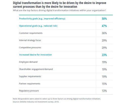 Der Wunsch nach mehr Produktivität treibt Initiativen zur Digitalen Transformation stärker an als der nach Innovationen.