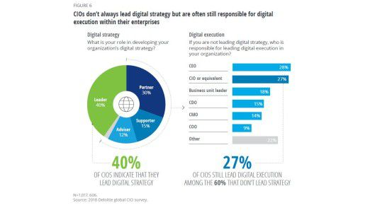 Bei der Entwicklung einer Digitalisierungs-Strategie für das Unternehmen sehen sich nur vier von zehn CIOs als Leader.