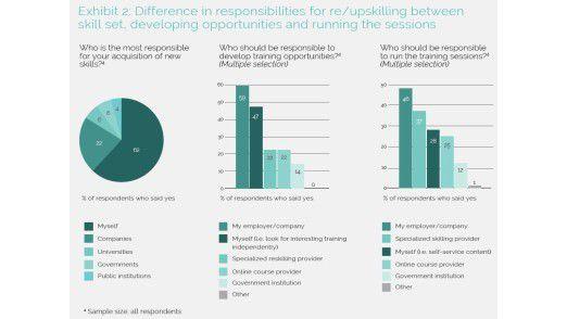 Mehr als sechs von zehn Beschäftigte sehen sich selbst in der Pflicht zur Weiterqualifizierung.