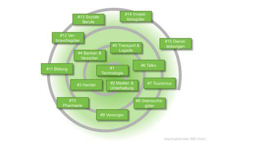 Gefährdung durch Digitale Disruption für 15 verschiedene Wirtschaftszweige.