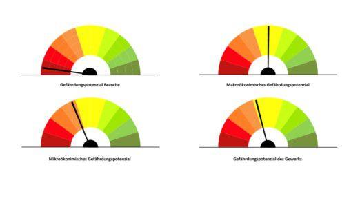 Grafische Darstellung bei der Vier-Sektoren-Methode. Dabei analysiert man für jedes Unternehmen seinen individuellen Wirtschaftssektor, seine makroökonomische und mikroökonomische Situation und die Unterbrechbarkeit des meistverkauften Produkts
