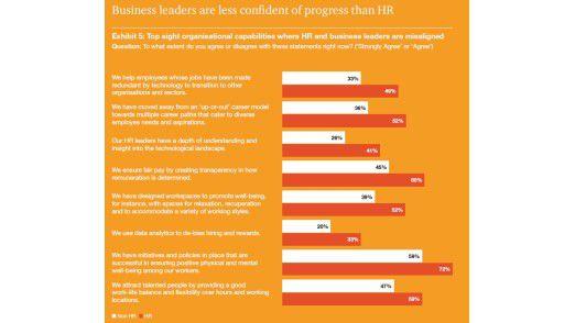 HR-Manager (Human Resources) und Business-Manager schätzen ihre Firma in vielen Punkten unterschiedlich ein.