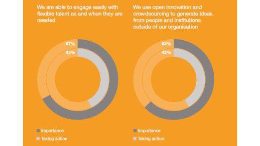Obwohl 63 Prozent der befragten Entscheider Open Innovation für wichtig halten, sind erst 42 Prozent aktiv.