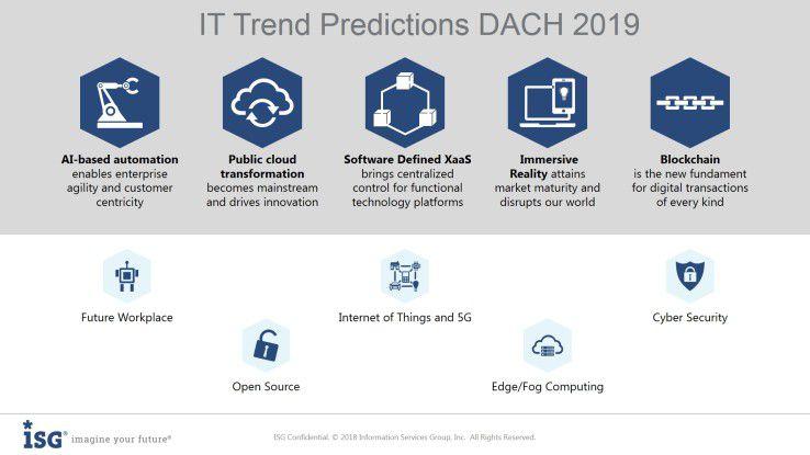 Die IT-Trend-Vorhersagen 2019.