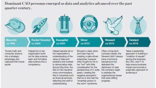 Um 1995 entstand laut McKinsey die Rolle eines Chief Analytics Officer. Seitdem wandelt sich die Funktion ständig.