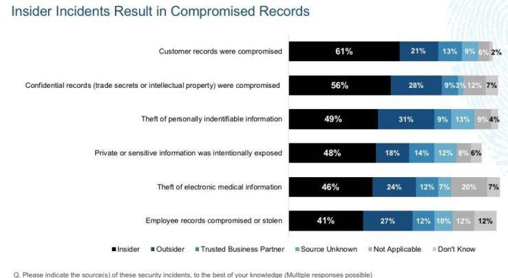 Die häufigsten Sicherheitsvorfälle beziehen sich auf Kundendaten.