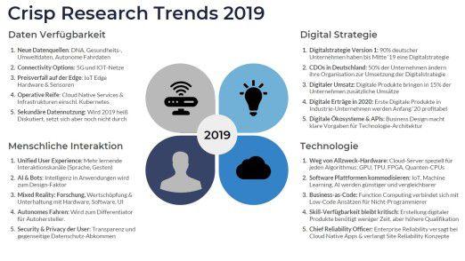 Die wichtigsten IT-Trends 2019 von Crisp Research im Überblick