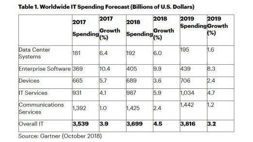 Laut Gartner wachsen die IT-Budgets 2019 prozentual gesehen weniger stark als in den Vorjahren.