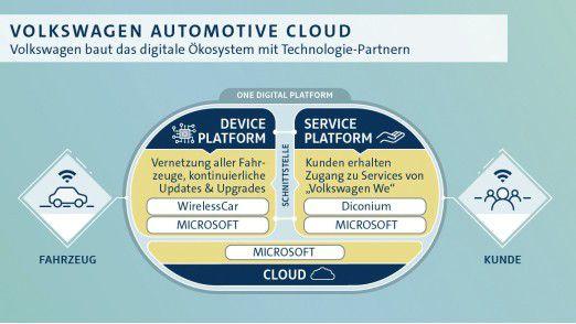 Mit der Übernahme von WirelessCar will Volkswagen die Vernetzung seiner Fahrzeugflotte vorantreiben.