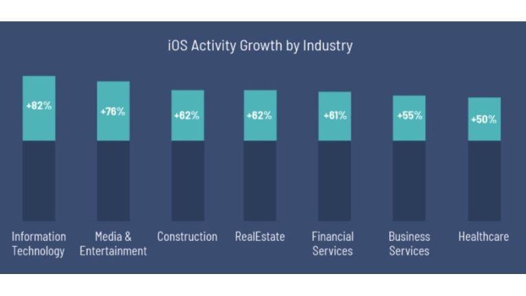 Die Nutzerzahlen von iOS sollen in vielen Sparten steigen.