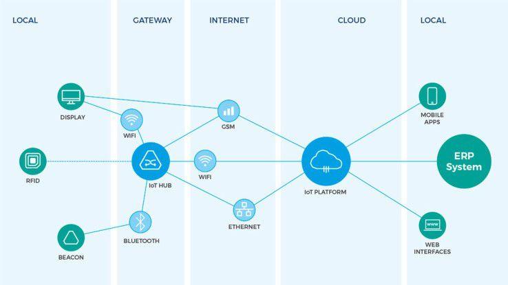 Comarchs IoT Plattform ist das zentrale Bindeglied zwischen der Fertigung und Business-Anwendungen wie ERP und BI.
