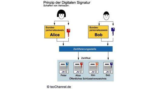 Was ist ein Zertifikat? - PGP, AES, SSL und Co.: FAQ - Was Sie über ...