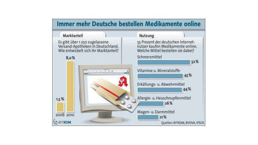 Schmerzfrei: Am häufigsten werden Schmerzmittel und Vitamine online bestellt. (Quelle: BITKOM)