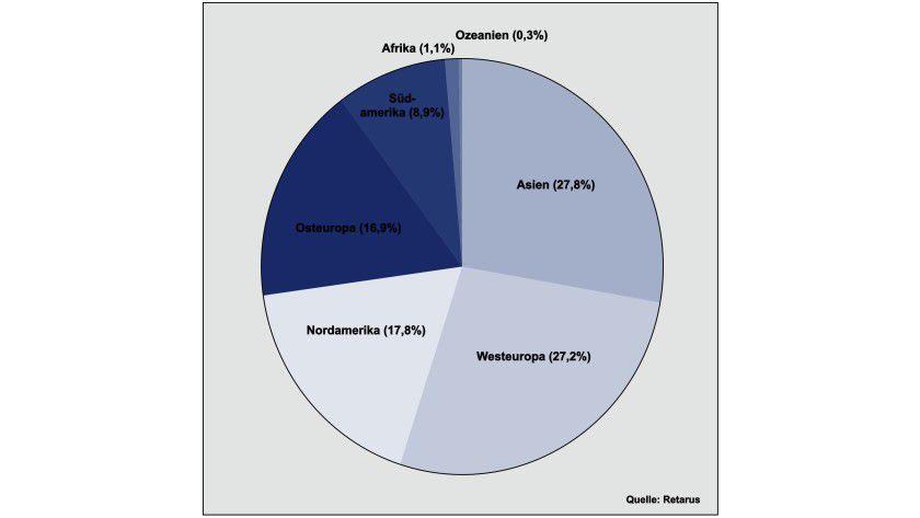 Verteilung: Asien und Europa dominieren den Spam-Markt. (Quelle: Retarus)