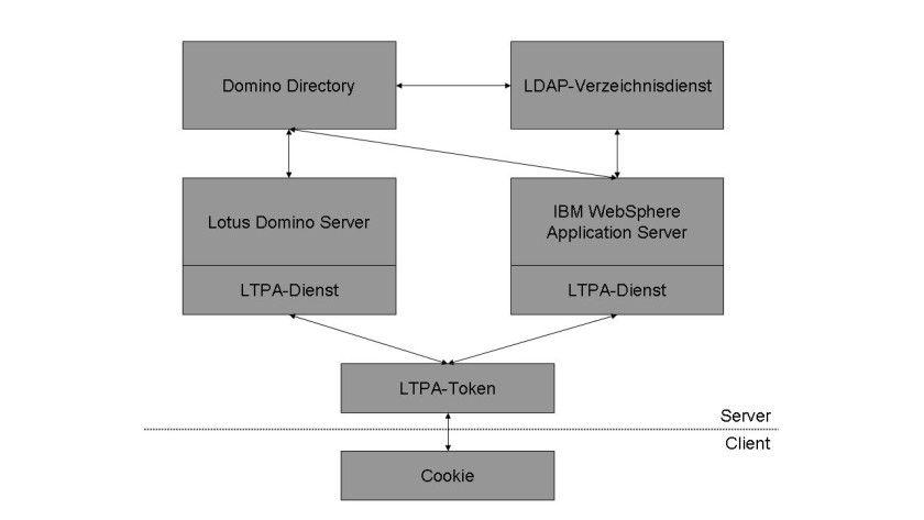 Bild 1: Die Architektur des LTPA-Verfahrens.