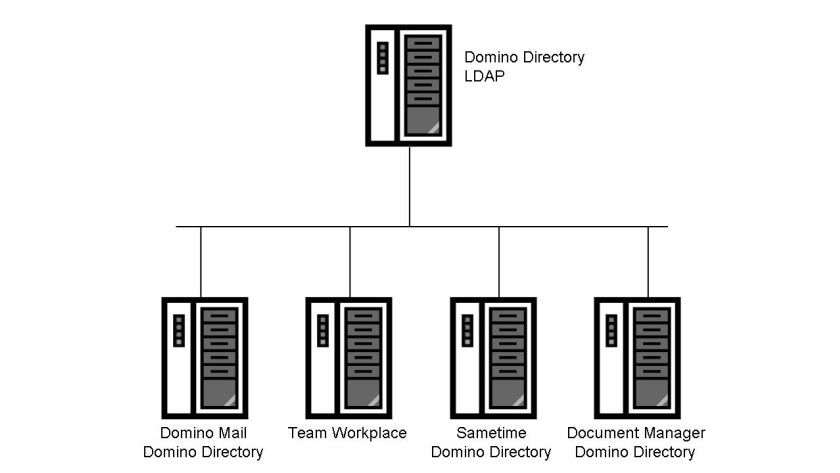 Bild 1: Eine einfache Architektur für die Verzeichnisdienste für erweiterte Produkte.