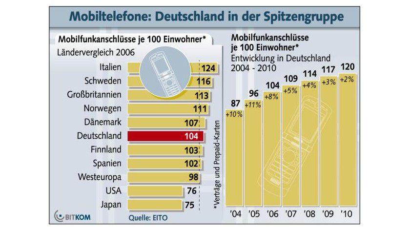 Mobilfunkanschlüsse: Heute kommen in Deutschland 104 Verträge und Prepaid-Karten auf 100 Einwohner. (Quelle: BITKOM)