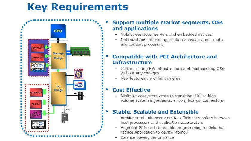 Busanbindung: Beschleunigerkarten sollen künftig direkt über PCI Express eingebunden werden. (Quelle: Intel)