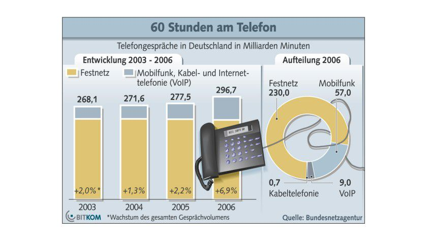 Quasselstrippen: Um knapp sieben Prozent hat das Gesprächsvolumen in Deutschland 2006 zugelegt. (Quelle: BITKOM)