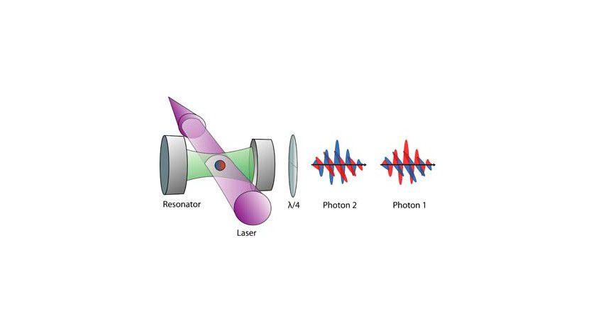 An der Schnittstelle zwischen Atom und Photon: Ein Atom in einem optischen Resonator wird durch Laserblitze zur Emission eines verschränkten Photonenpaares stimuliert. Die Farben Rot und Blau symbolisieren zwei Spinzustände des Atoms beziehungsweise zwei Polarisationszustände der Photonen. Abb.: Max-Planck-Gesellschaft