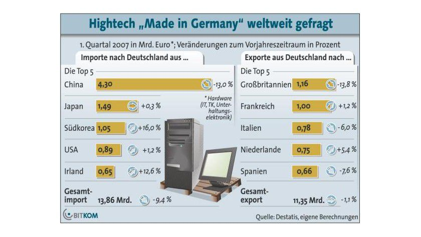 Geringere Importe: Im ersten Quartal hat Deutschland seinen Importüberschuss bei ITK-Produkten verringert. (Quelle: BITKOM)